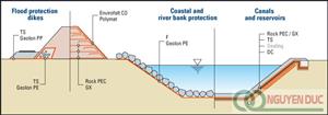 Vải địa kỹ thuật | Xây dựng công trình thủy lợi