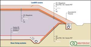 Vải địa kỹ thuật | Các bãi chôn lấp