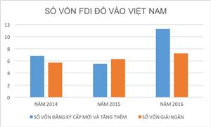 Đầu tư nước ngoài vào Hà Nội tăng 2,6 lần