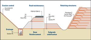 Công dụng Vải địa kỹ thuật tăng cường cấu trúc