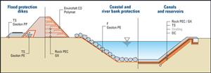 Công dụng vải địa kỹ thuật - xây dựng công trình đường thủy
