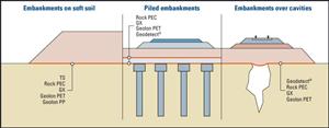 Công dụng vải địa kỹ thuật - Đắp nền đất yếu