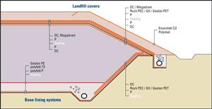 Công dụng vải địa kỹ thuật - Các bãi chôn lấp