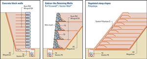 Công dụng Vải địa kỹ thuật - ổn định cấu trúc địa chất